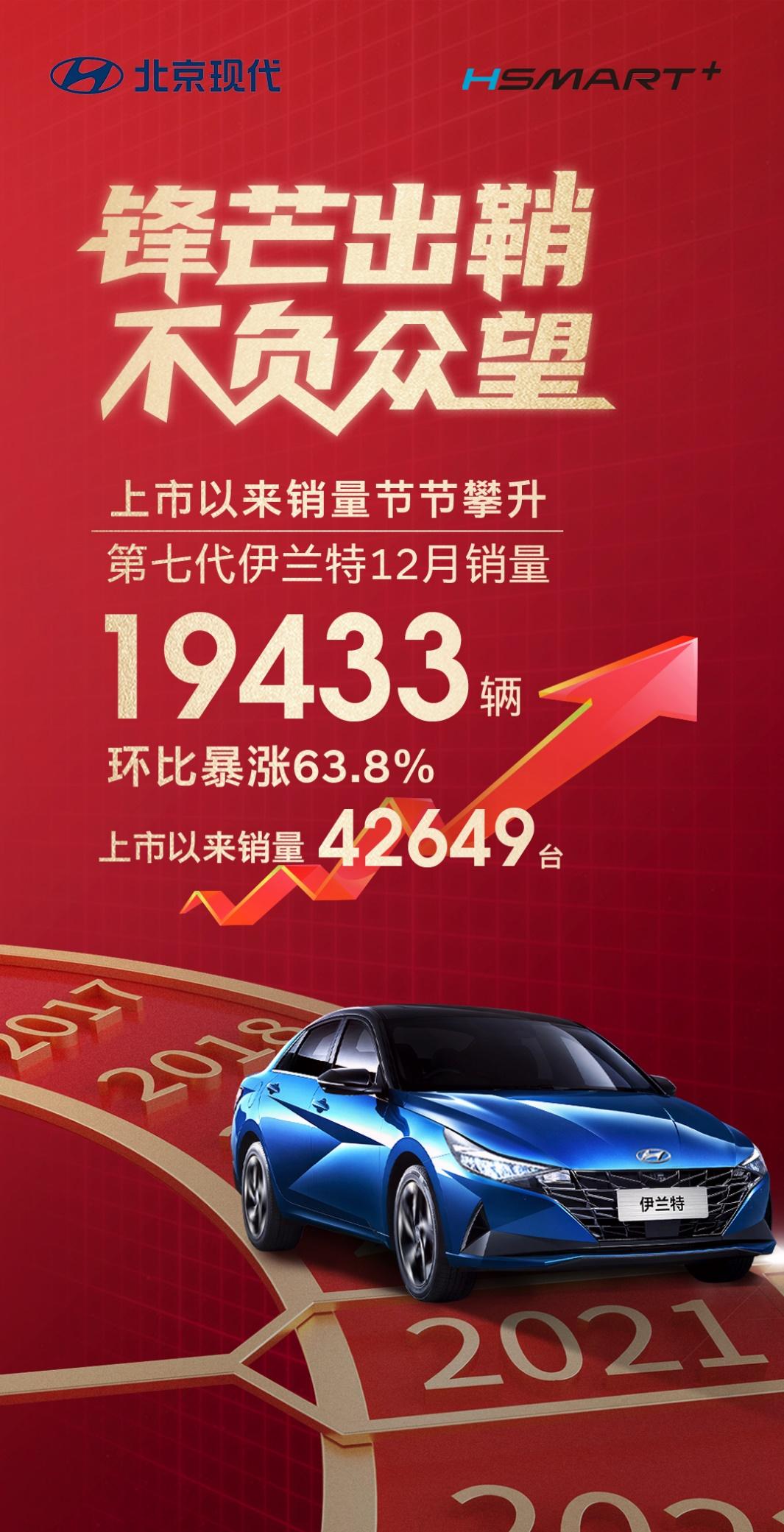热销近2万辆第七代伊兰特环比大增63.8%