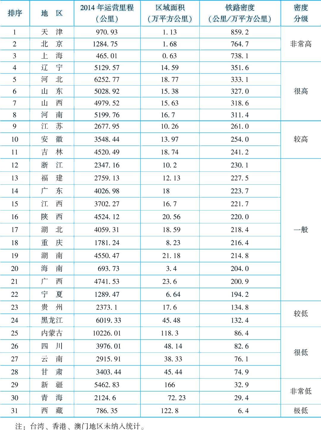 中国各省域铁路密度排名发布 第一竟然是它